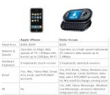 ipod helio comparison chart